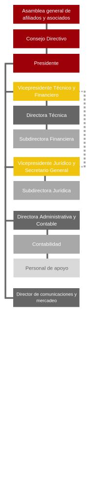 organigrama v2